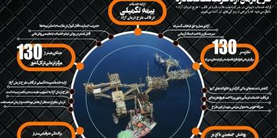 حقوق ضایع شده در شرکت نفت فلات قاره را پیگیری کنید